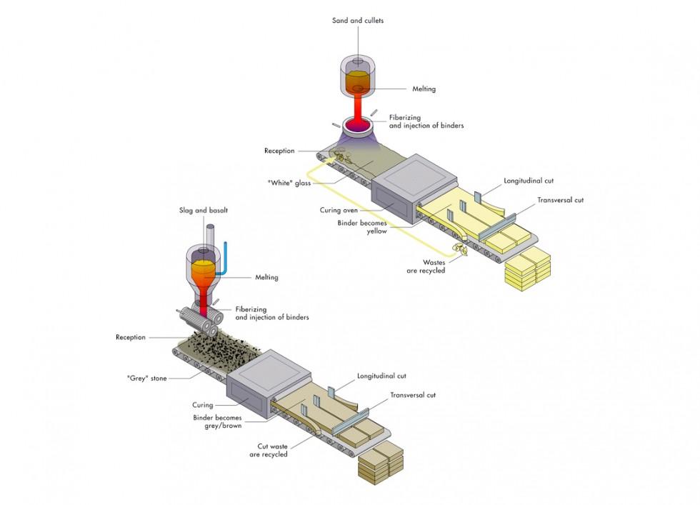 Illustration technique vectorielle isométrique sur les procédés de fabrication de la laine de verre et la laine de roche.