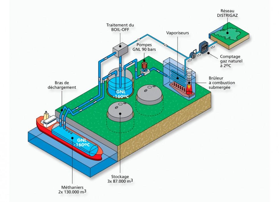 llustration vectorielle isométrique pour Distrigaz / Fluxys, expliquant le procédé de regazéification du gaz liquide au terminal de Zeebruge (B)