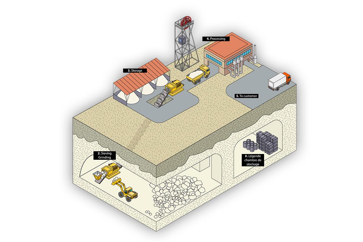 Illustration du principe d'extraction du sel gemme.