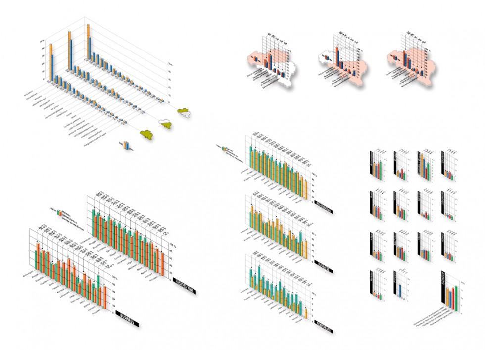 Différents histogrammes à deux, trois ou quatre entrées.