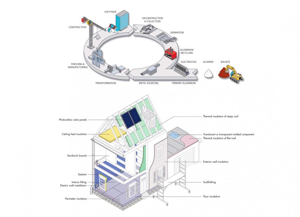 Illustrations vectorielles isométriques pour la EAA (European Aluminium Association)