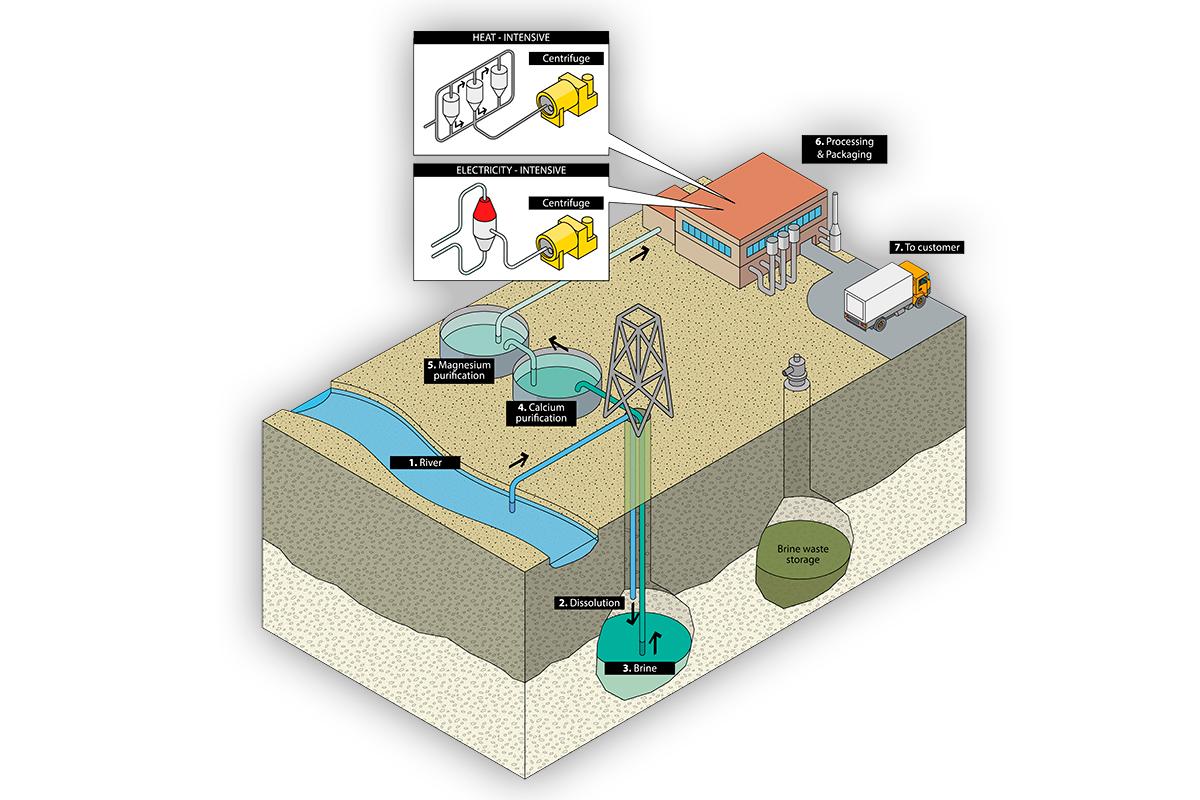 Illustration du principe d'extraction du sel gemme en dissolution.